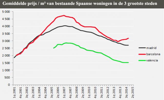 Prijsontwikkeling Spaanse woningen