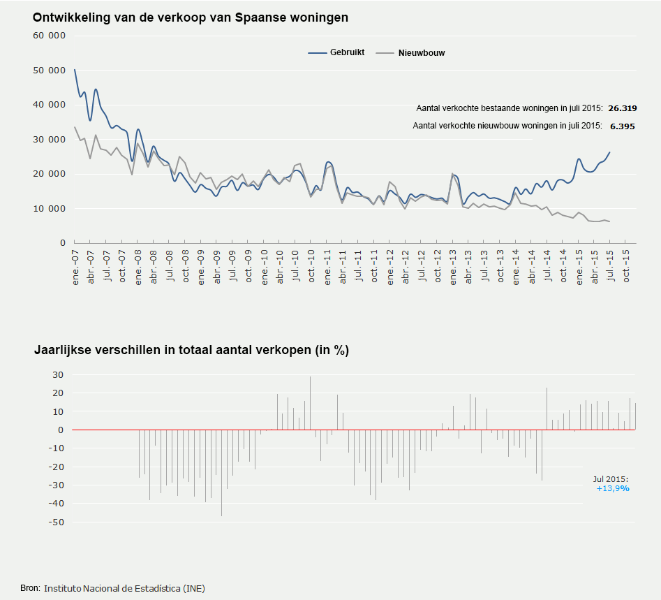 verkopen Spaanse woning juli 2015
